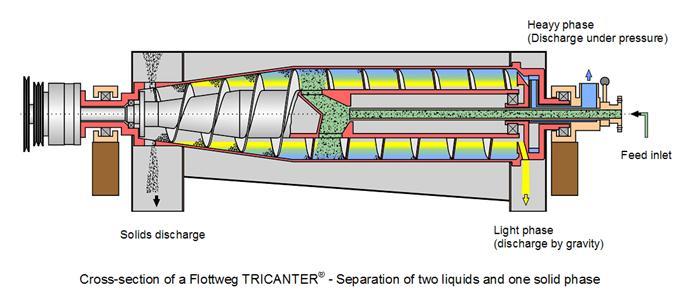flottweg tricanter three phase decanter centrifuge liquid-liquid-solid
